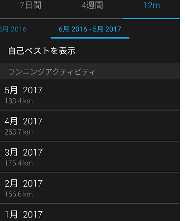20170521 monthly-distance